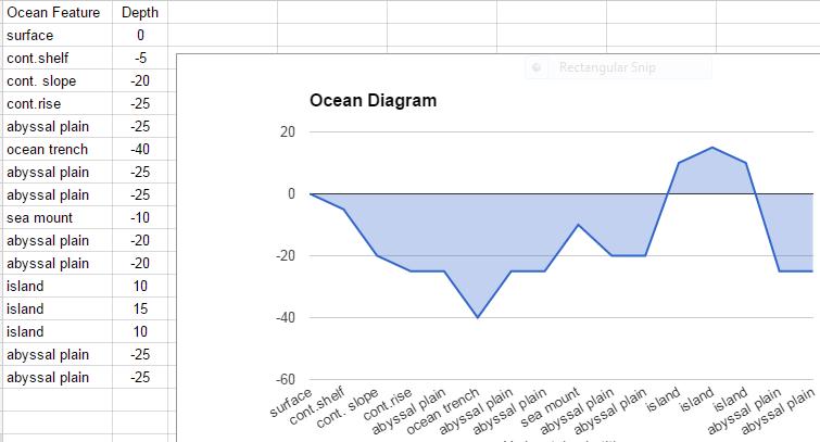 5th Grade Ocean Floor Diagram Elementary Technology Lessons